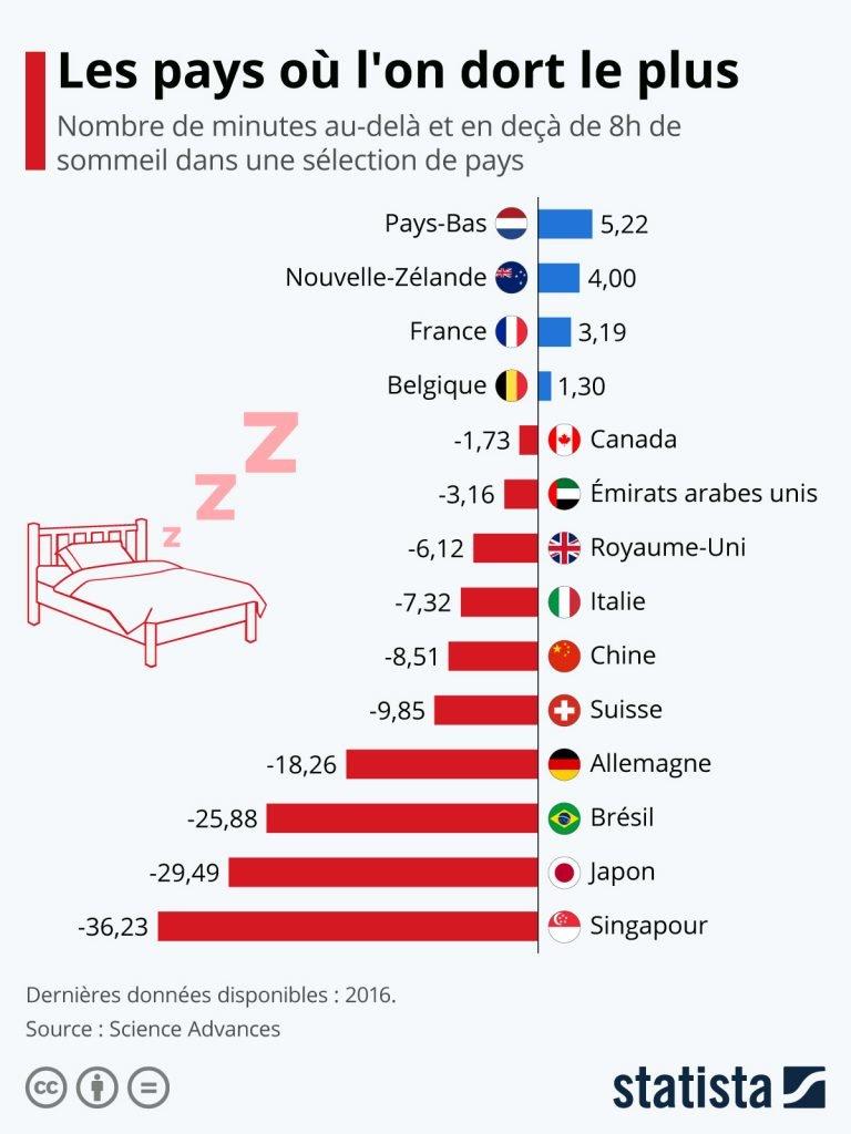 Les pays où l'on dort les plus et le moins